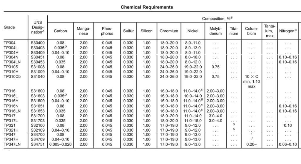 material of stainless steel-chemical composition